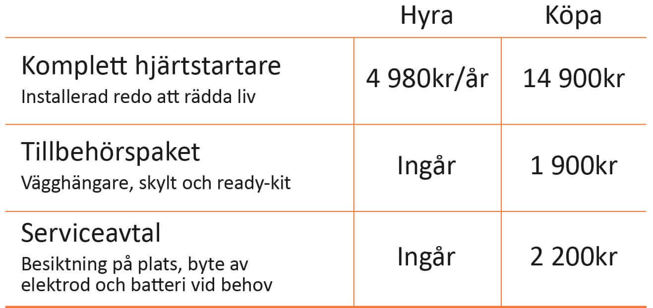 Hjärtstartare Malmö Skåne | Eldupphör