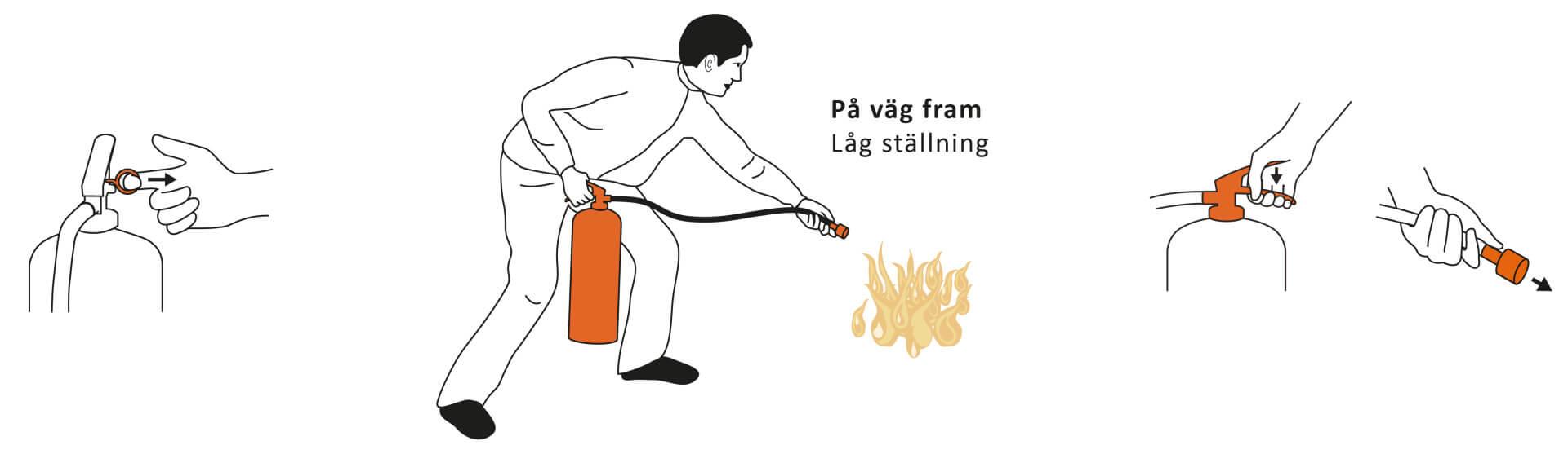 Hur du släcker en brand | Eldupphör