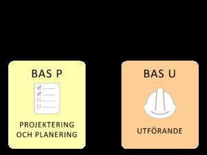Vad innebär BAS P/U? | Eldupphör